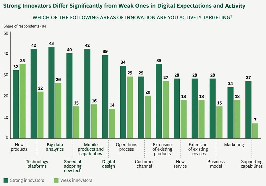 Strong Innovators Differ Significantly from Weak Ones in Digital Expectations and Activity