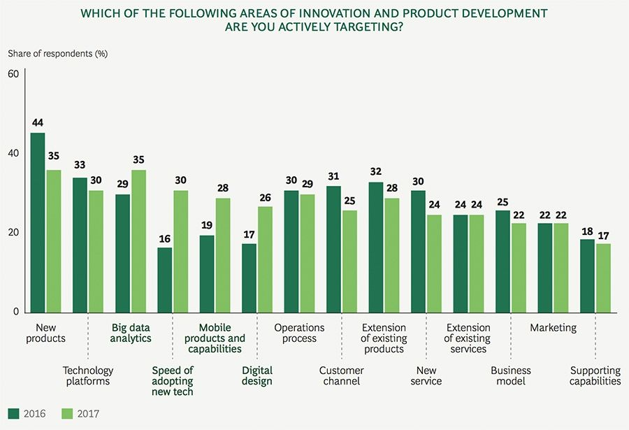 Which of the following areas of innovation and product development are you actively targeting