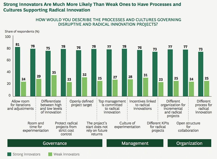 Strong Innovators Are Much More Likely Than Weak Ones to Have Processes and Cultures Supporting Radical Innovation