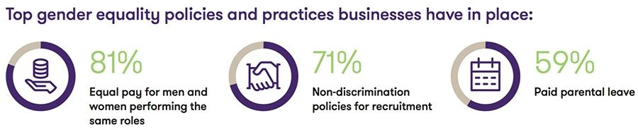 Top gender equality policies and practices businesses have in place