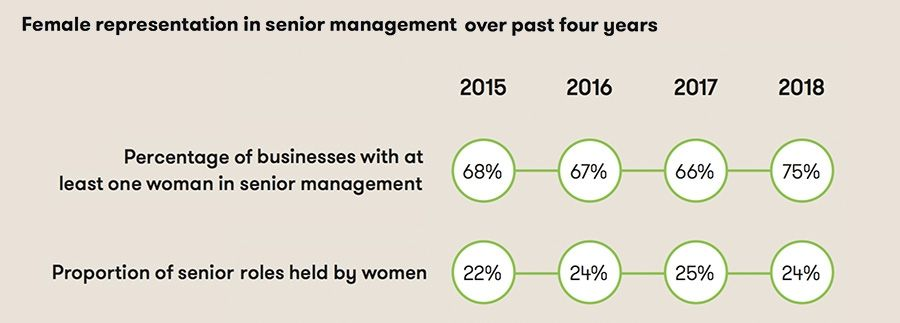 Femail representation in senior management over past four years