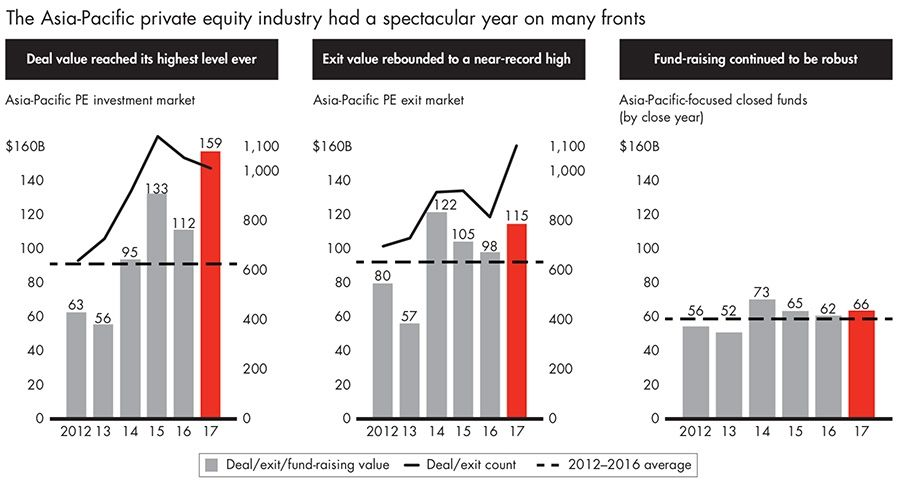 The Asia-Pacific private equity industry