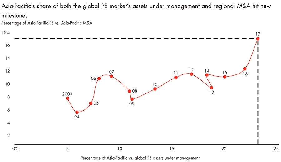 Private equity assets under management in Asia Pacific