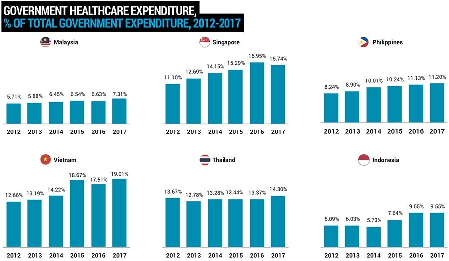 ASEAN government health care spending