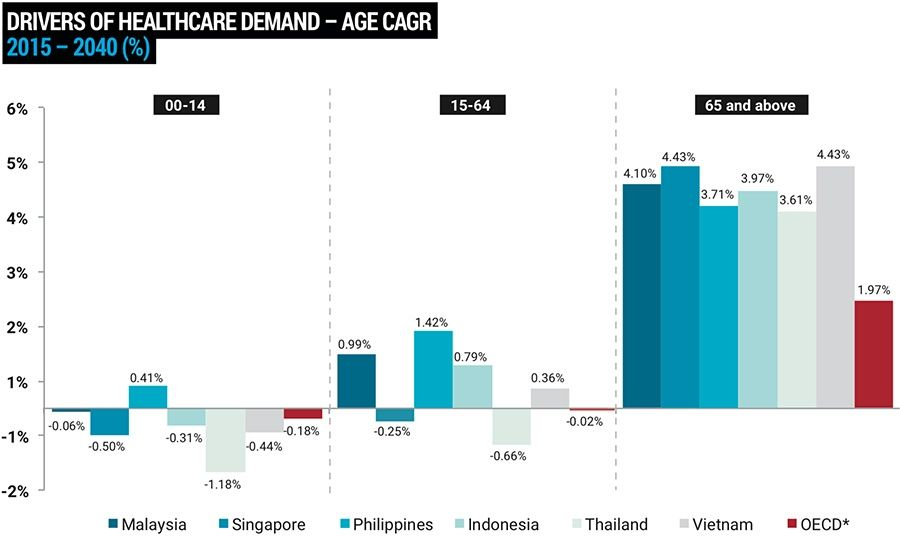 ASEAN drivers of health care demand