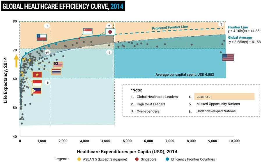 Healthcare efficiency across the world