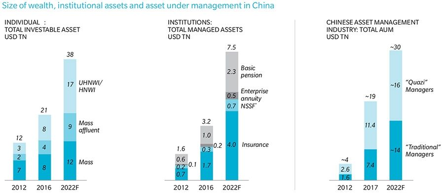 Growth in assets under management in China