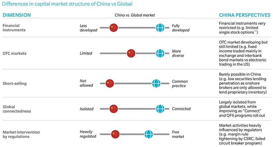 Differences in China's capital market structure compared to elsewhere