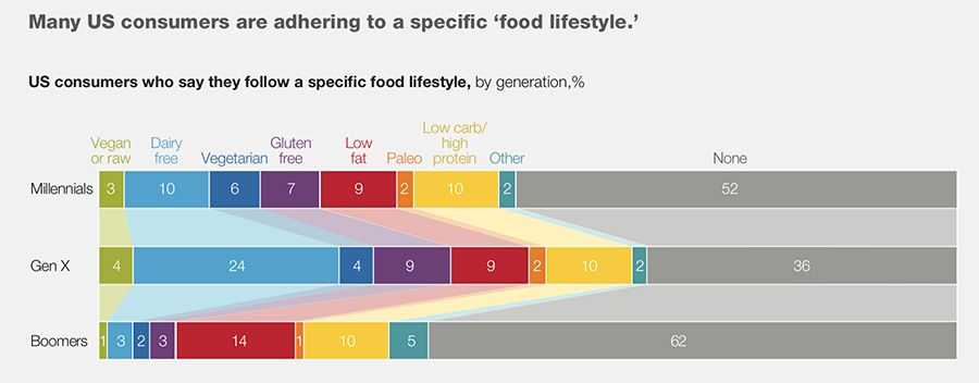 US consumers food lifestyle