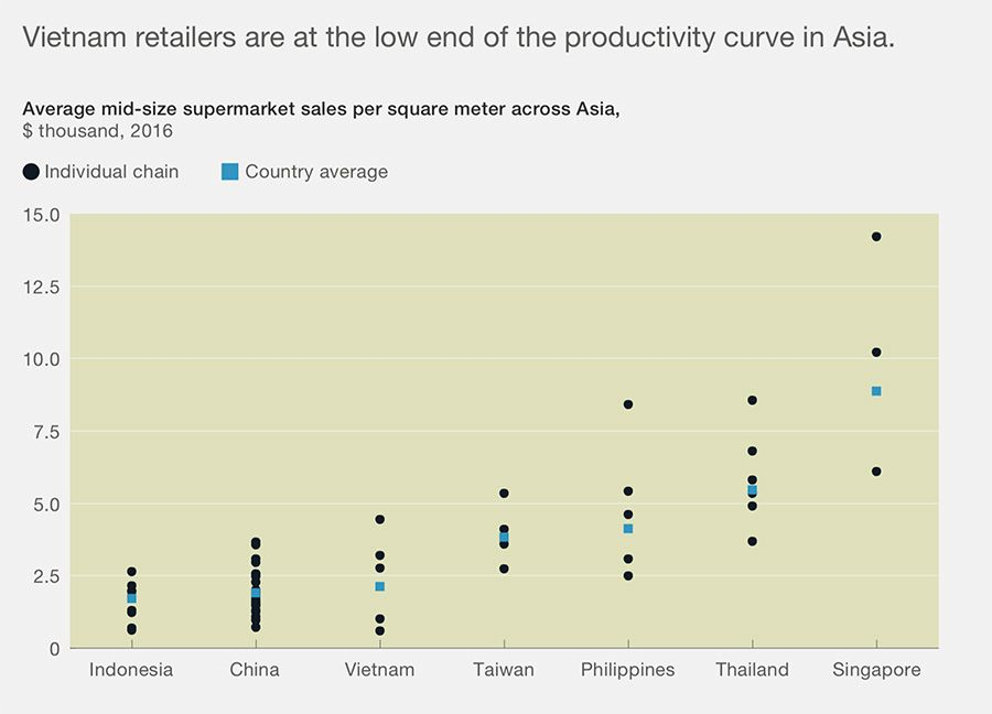 Sales productivity of Asian supermarkets