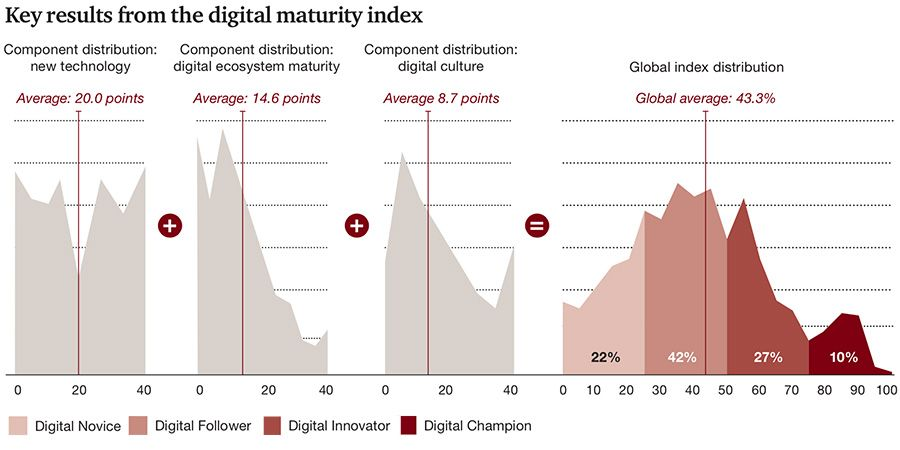 Key results from the digital maturity index