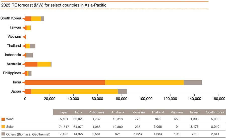 2025 RE forecast (MW) for select countries in Asia-Pacific