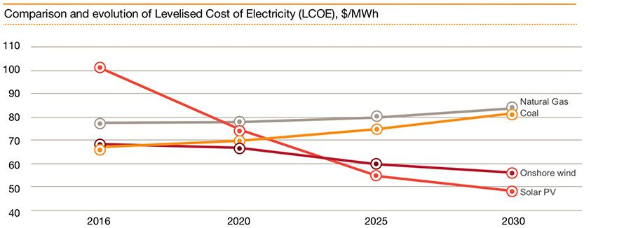Comparison and evolution of Levelised Cost of Electricity