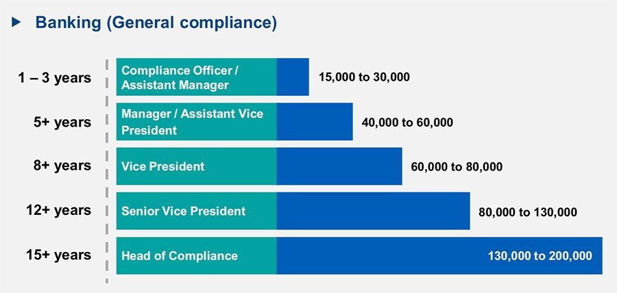 Hong Kong Compliance Banking General Salary Outlook