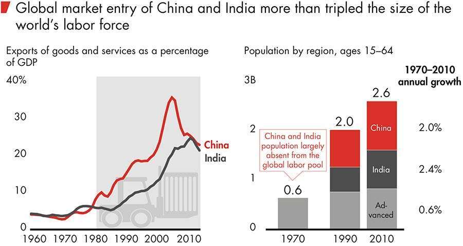 Global market entry of China and India more than tripled the size of the  world's labor force
