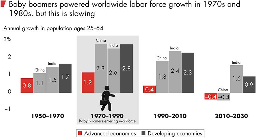 Baby boomers powered worldwide labor force growth in 1970s and  1980s, but this is slowing