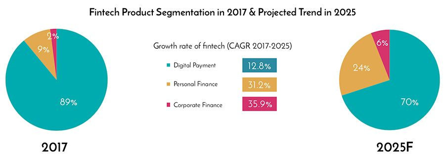 Fintech Product Segmentation in Vietnam