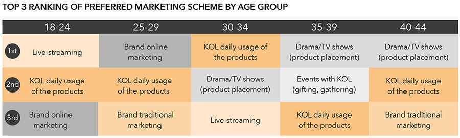 Top 3 ranking of preferred marketing scheme by age