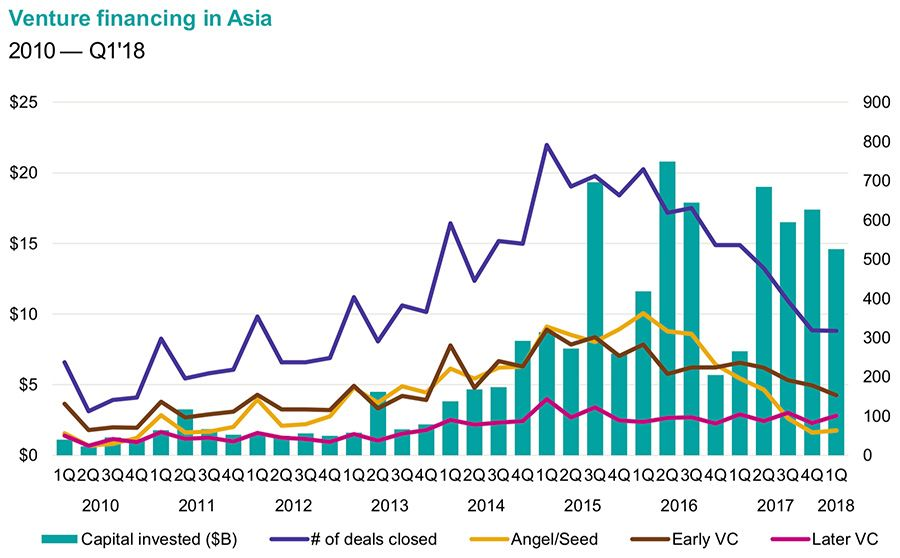 Venture capital financing in Asia