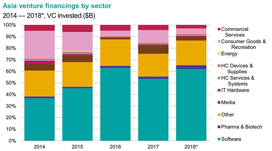 Asia venture financings by sector 2014 — 2018