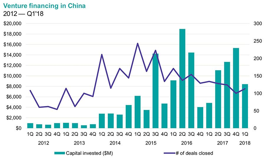 Venture financing in China 2012 - 2018