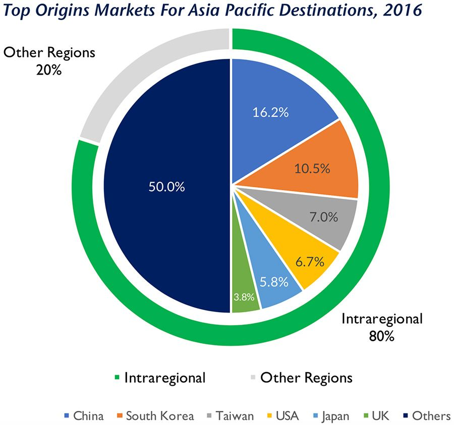 Top origin markets for Asian tourism