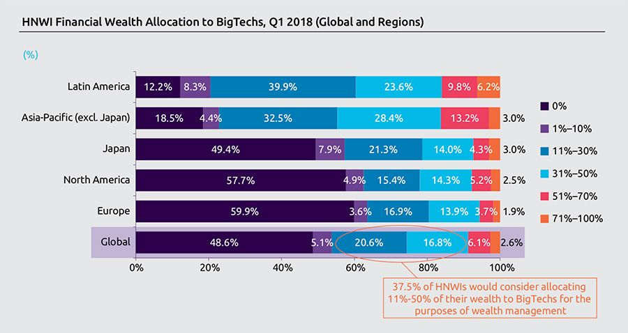 Willingness to allocate wealth to big tech firms by region