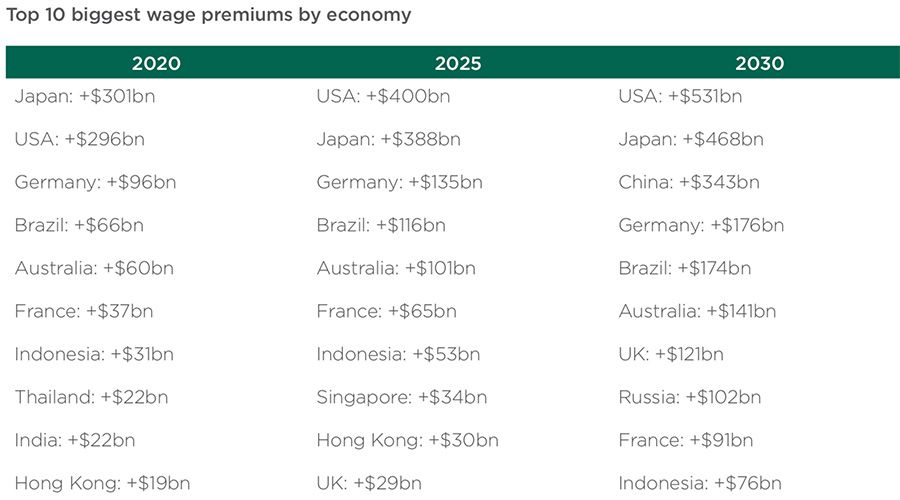 Top ten biggest wage premiums by economy to 2030
