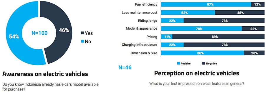 Perception on electric vehicles