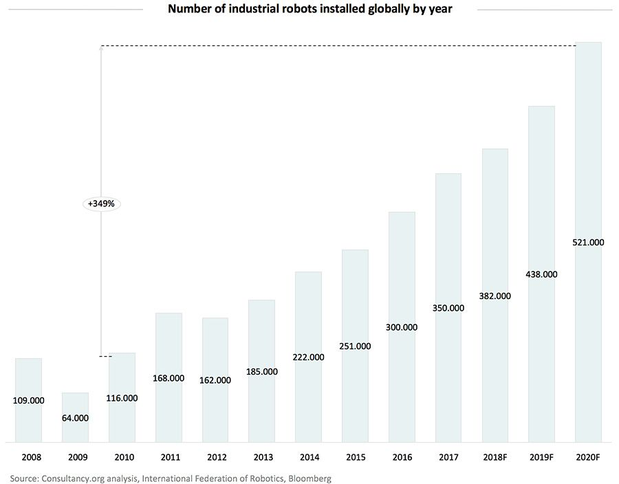 Number of industrial robots installed globally by year