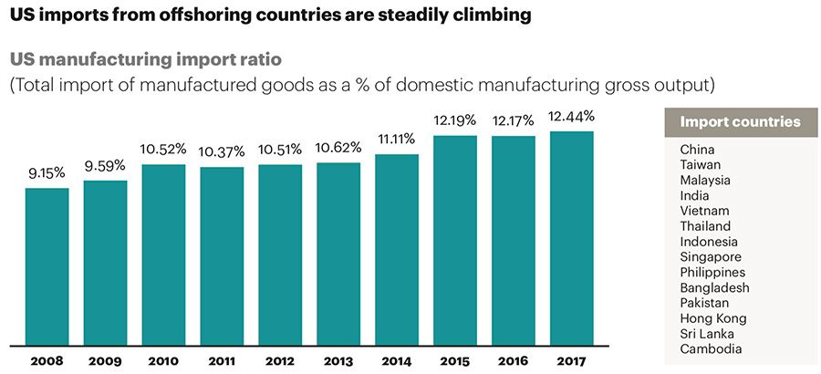 Rising imports to US from Asian offshoring countries