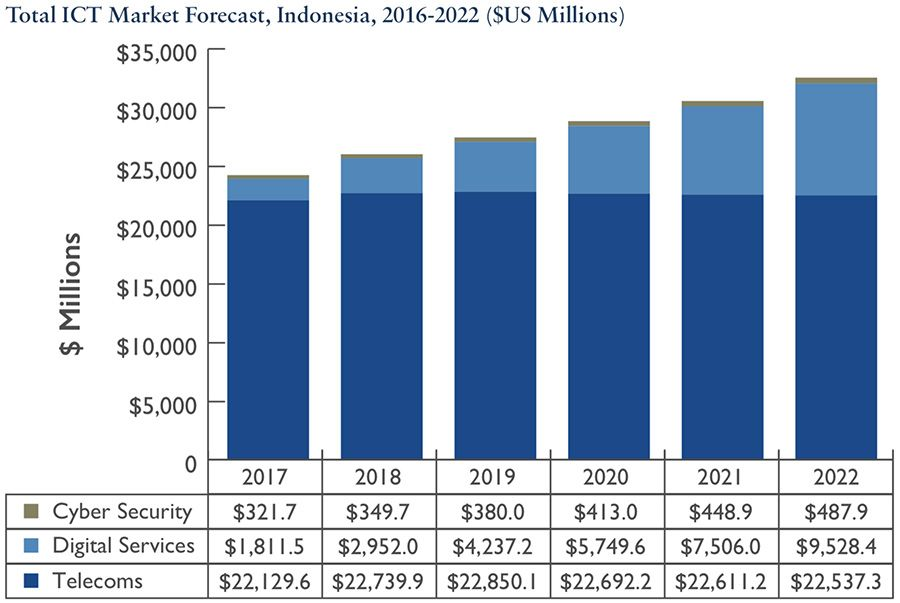 Indonesia ICT forecast for cyber, digital and telecoms