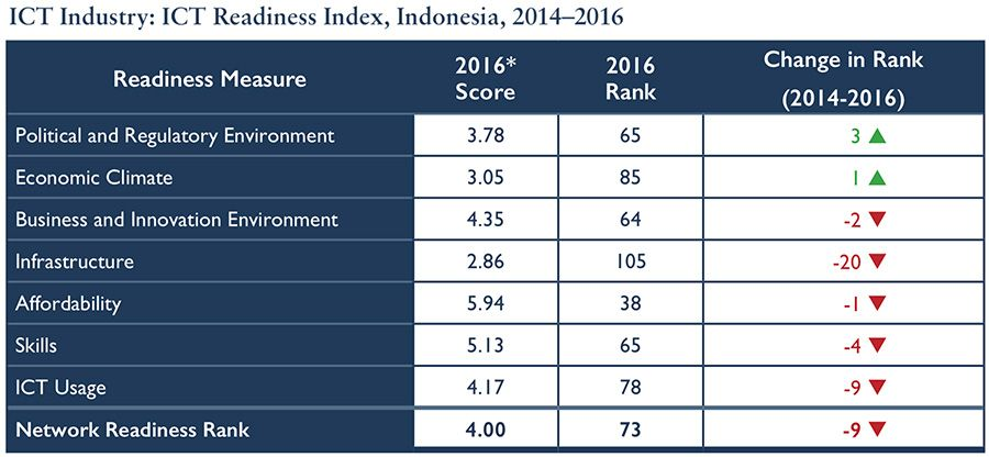 ICT Readiness Index, Indonesia