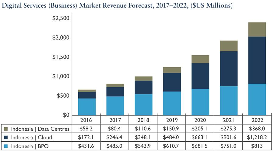 Indonesia digital services market forecast, 2017–2022