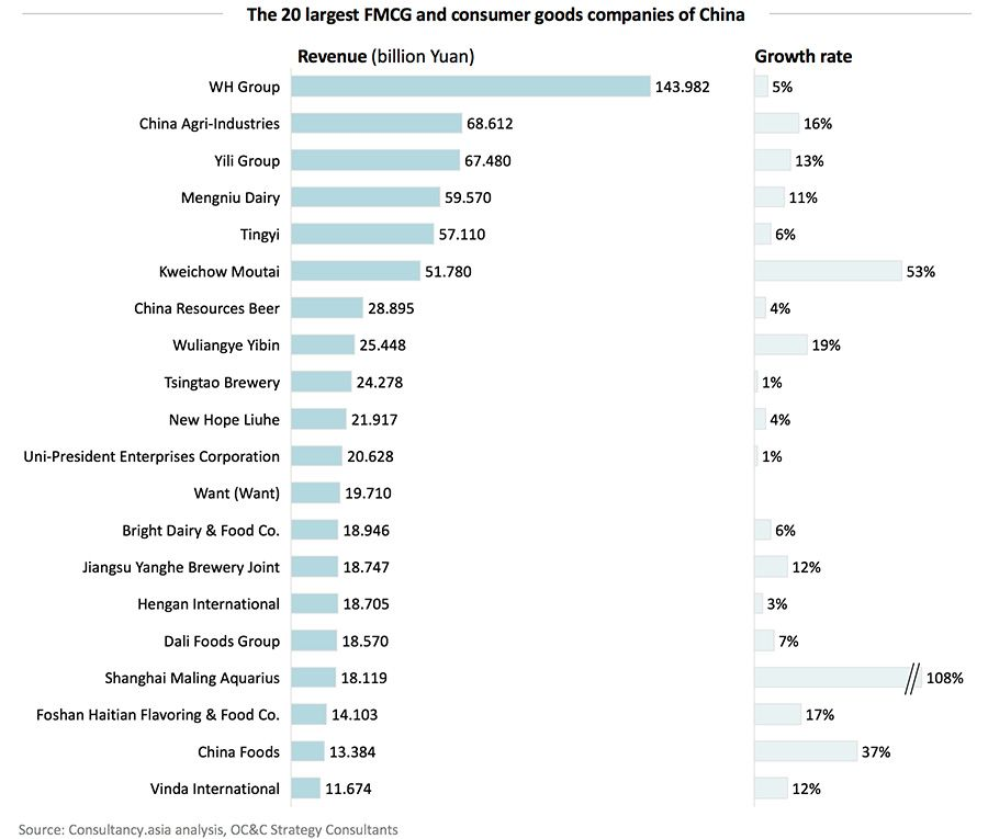 The 20 largest FMCG and consumer goods companies of China