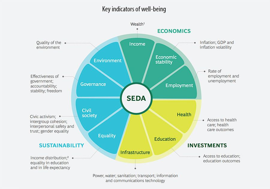 Key indicators of well-being