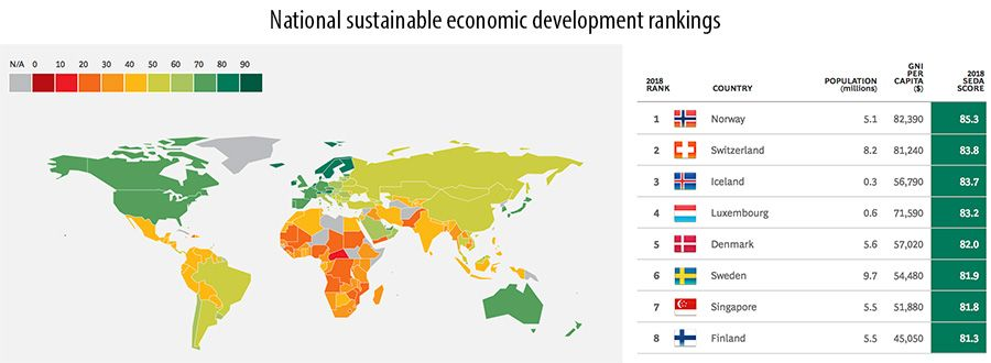 National sustainable economic development rankings