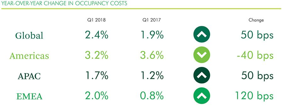 Year-on-ear change in occupancy costs