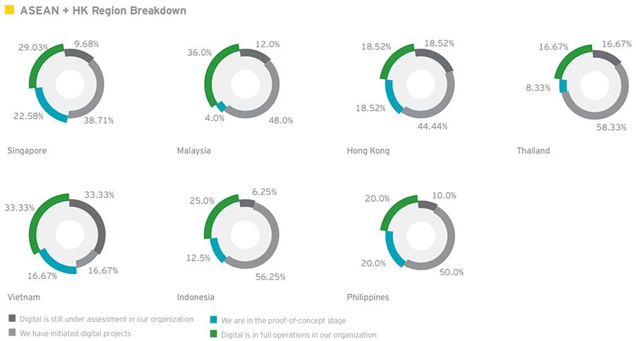 Finance sector digital transformation progress in ASEAN by country
