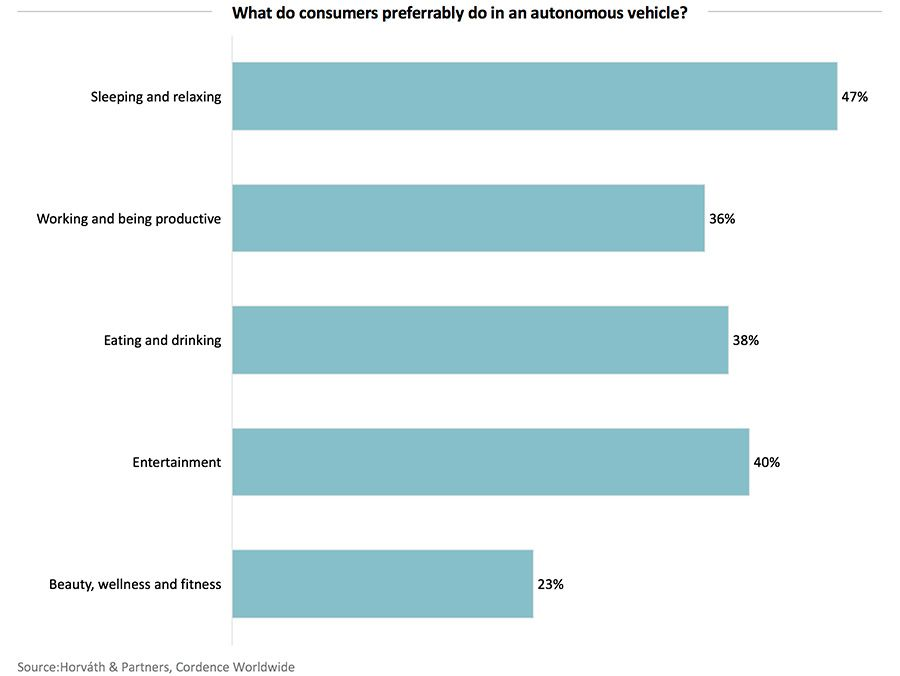 What do users preferably do in an autonomous vehicle?