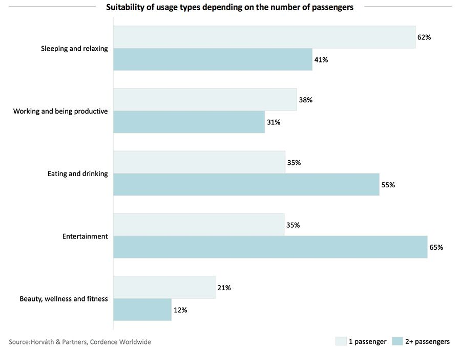 Autonomous vehicle preferences depending on the number of passengers