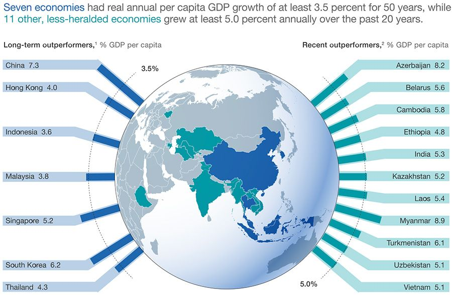 Outperforming emerging economies worldwide