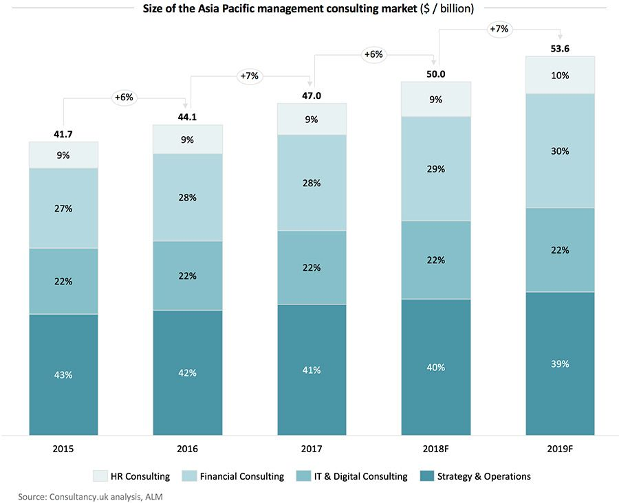 Size of the Asia Pacific management consulting market ($ / billion)