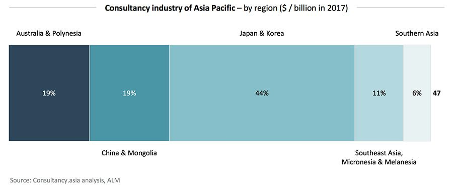 Consultancy industry of Asia Pacific – by region ($ / billion in 2017)