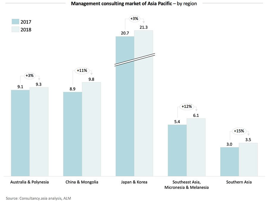 Management consulting market of Asia Pacific – by region