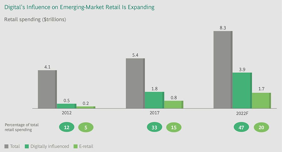 Digital influence on retail in emerging markets