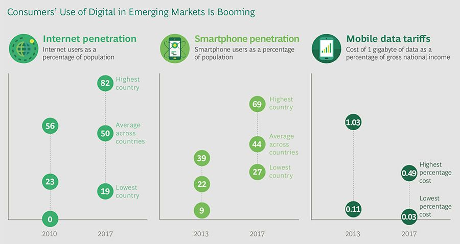 Consumer digital penetration in emerging markets