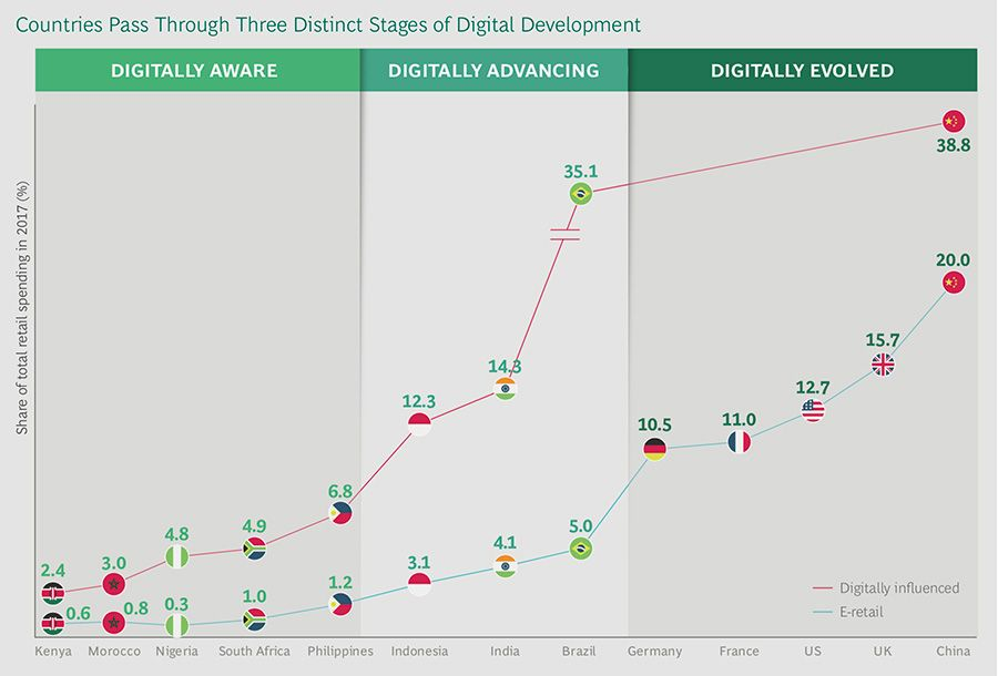 Stages of digital development and ecommerce in countries