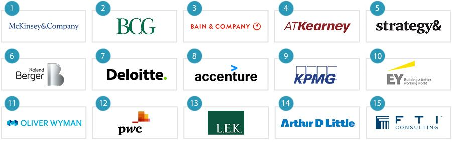 The top 15 strategy consulting firms