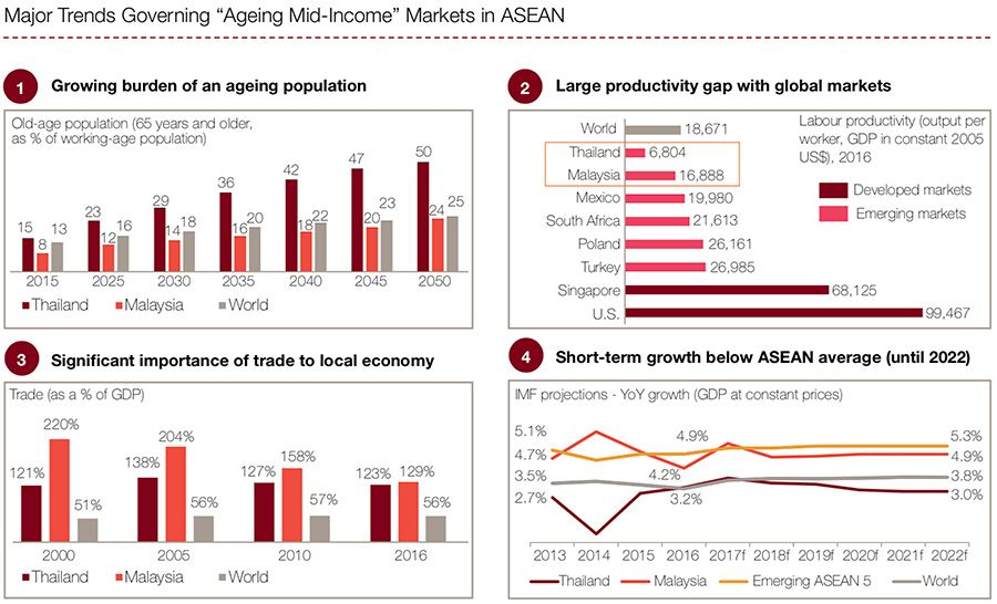 Major trends governing ageing mid-income ASEAN markets